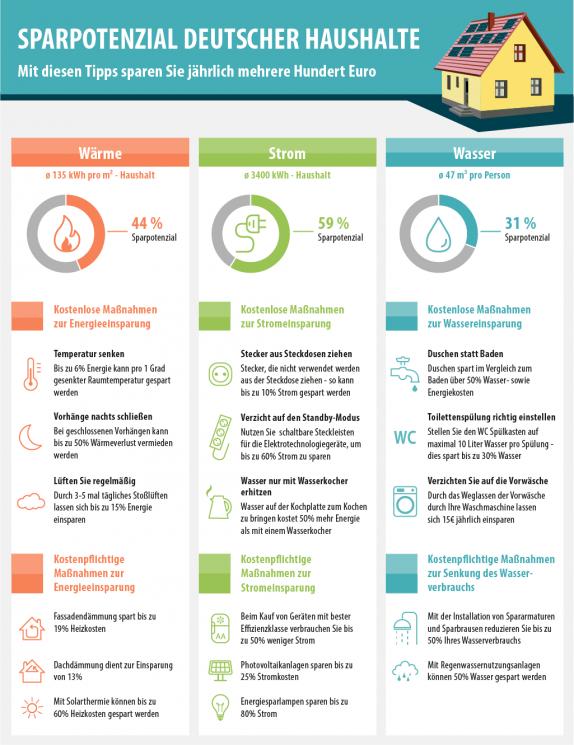 Smava Infografik - Energie sparen
